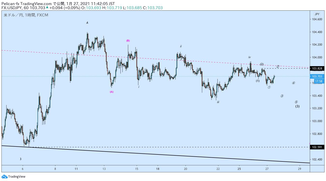 USDJPY/ドル円/TradingView