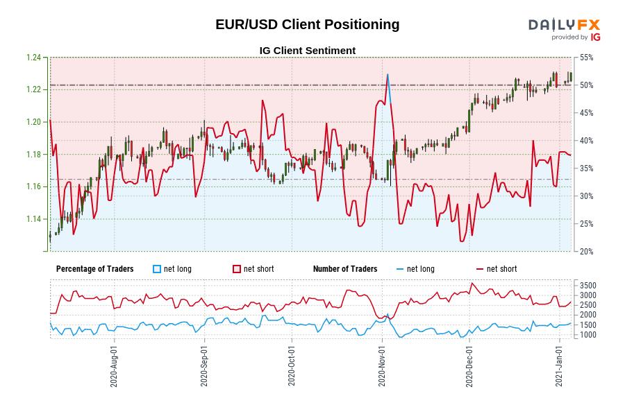 EURUSD/ユーロドル/エリオット波動/チャネルライン