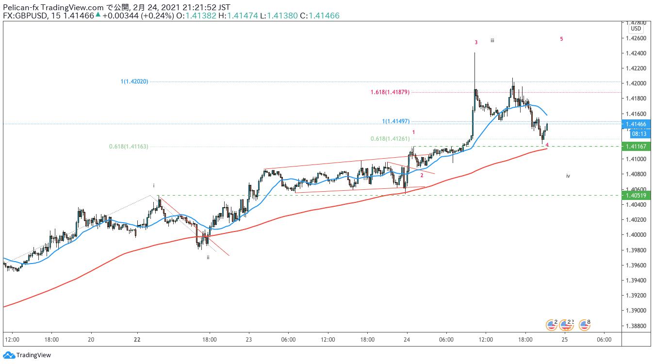 GBPUSD/ポンドドル/TradingView