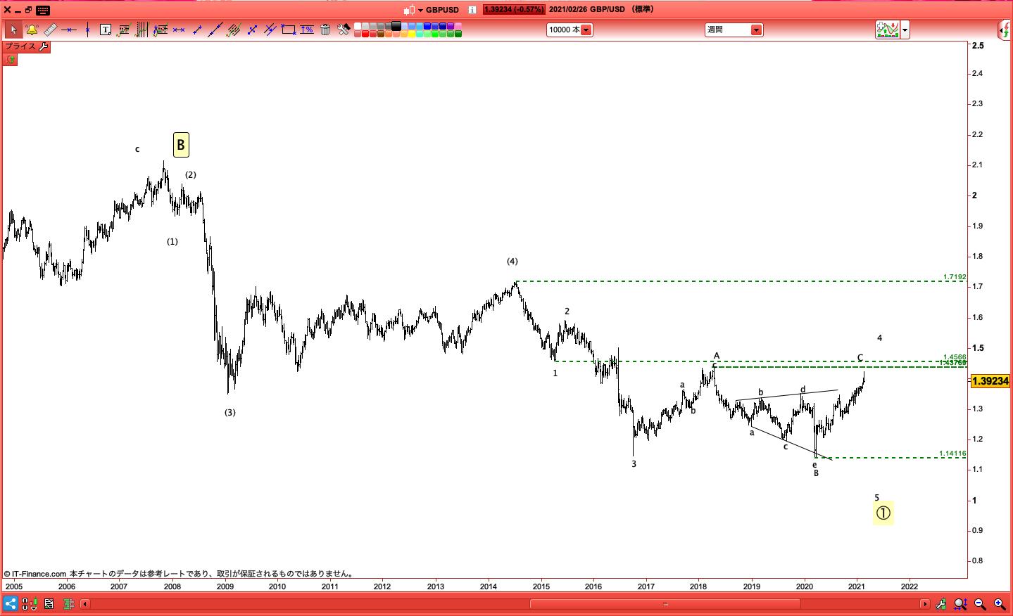 GBPUSD/ポンドドル/IG証券/ProRealTime