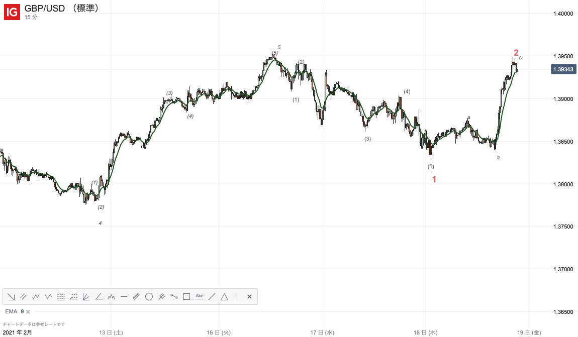 GBPUSD/ポンドドル/IGチャート
