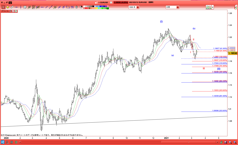 EURUSD/ユーロドル/IG証券/ProRealTime
