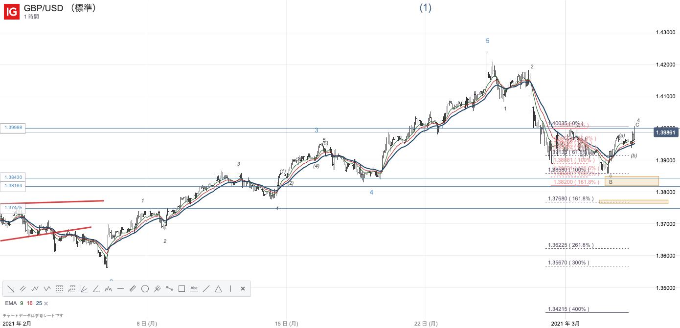 GBPUSD/ポンドドル/IG証券/IGチャート