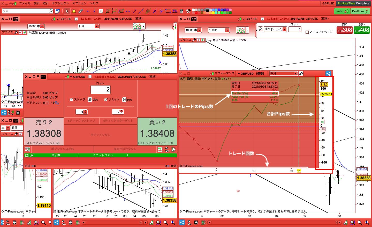 IG証券 ProRealTime チャート トレードパフォーマンス