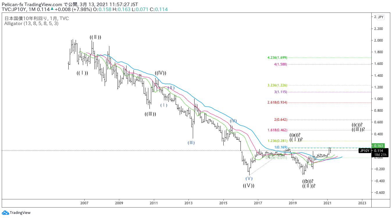 日本国債10年利回り 月足