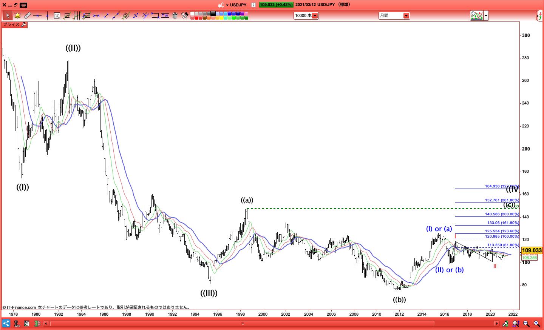 USDJPY/ドル円/IG証券/ProRealTime