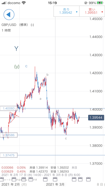 GBPUSD/ポンドドル/IG証券/IGチャート/スマホアプリ