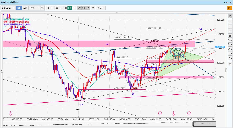 GBPUSD/ポンドドル/マネックス証券/FX PLUS
