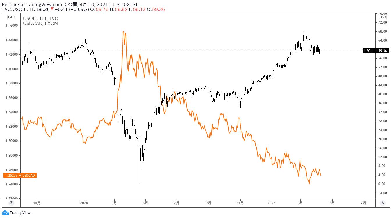 ドルカナダドルと原油