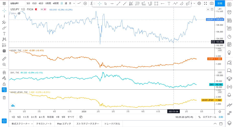ドル円とドルインデックス、米国債10年利回り,日米金利差比較