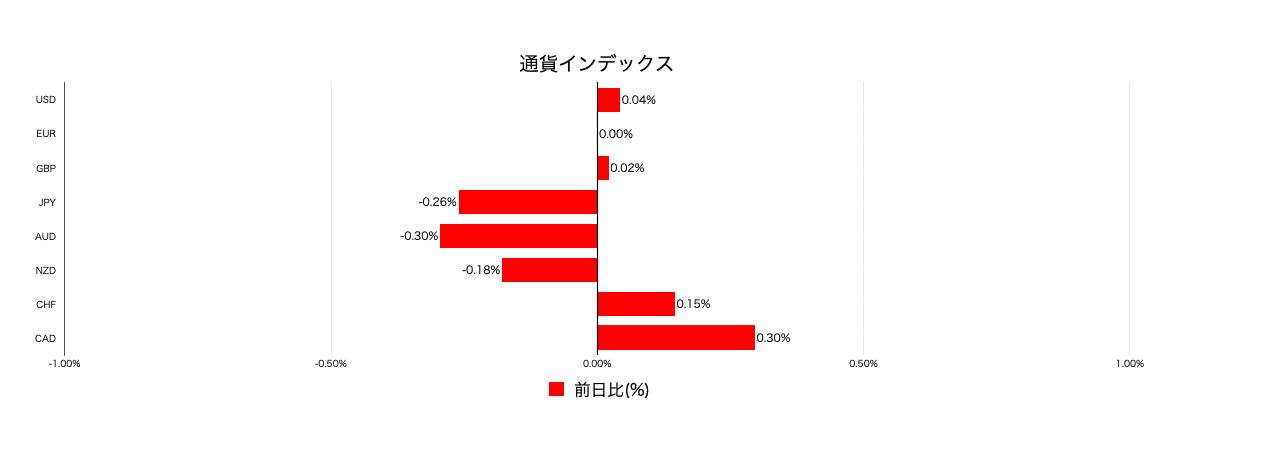 通貨インデックス変動率