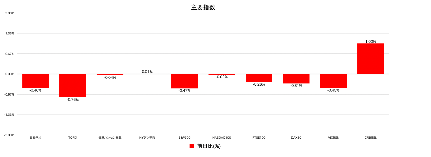 主要株価指数変動率