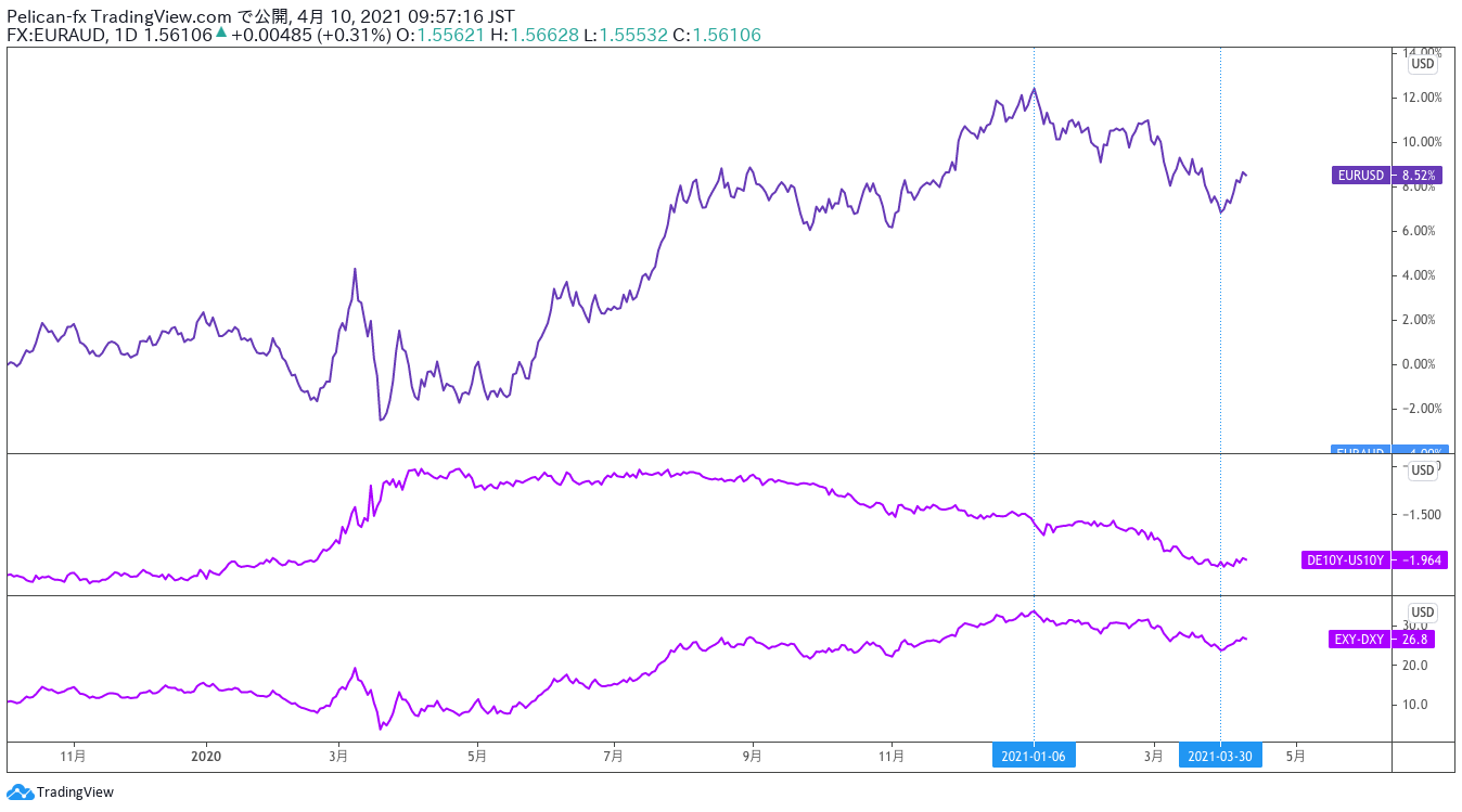 EURUSD ユーロとアメリカの金利差、インデックス差