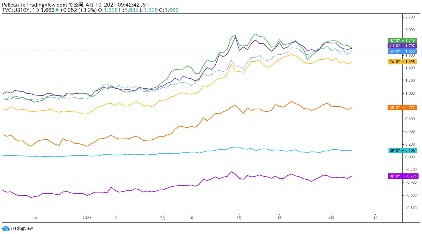 各国債10年利回り(金利)比較