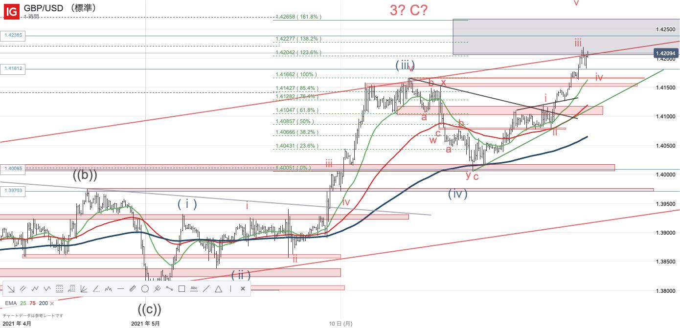 GBP_USD_20210518_18.35