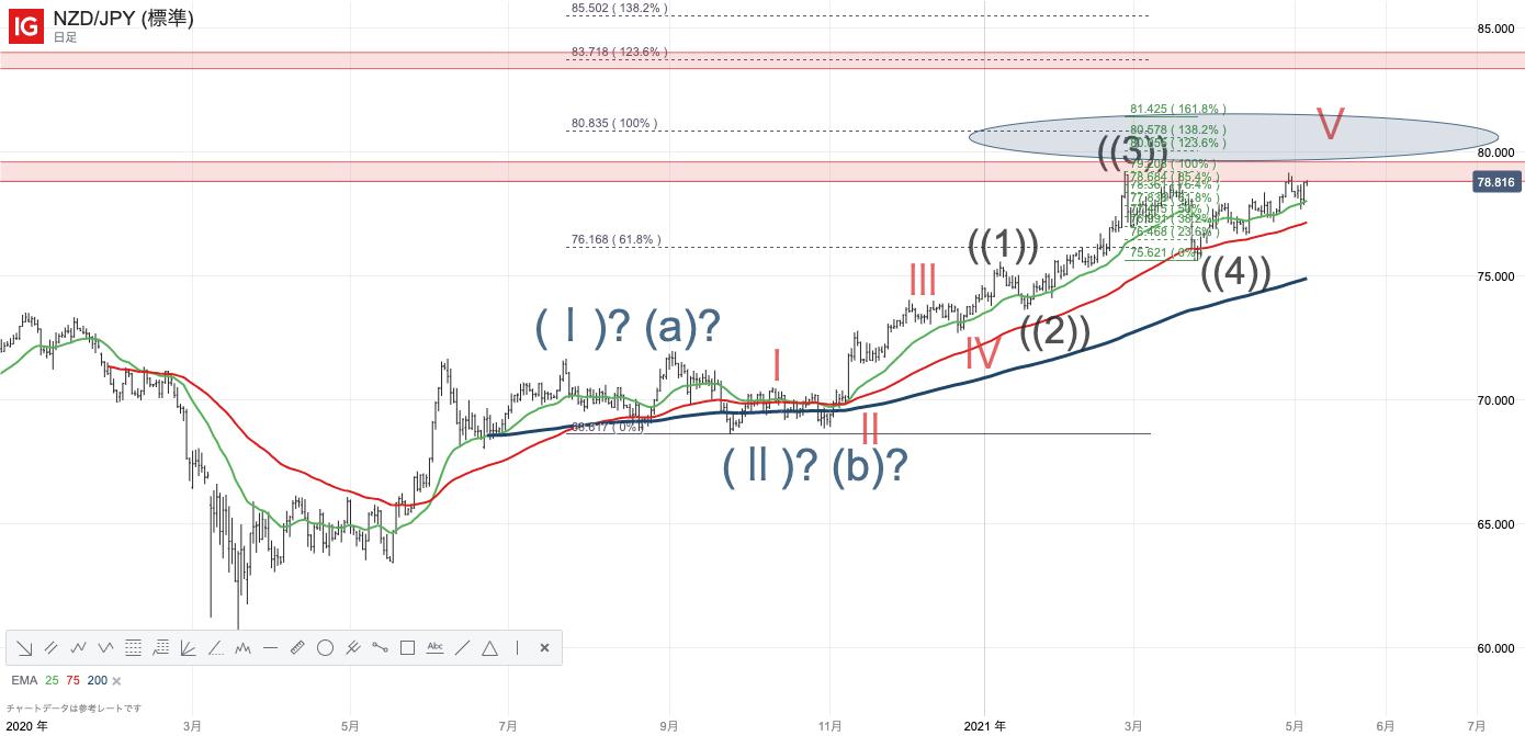NZDJPY/NZドル円/IG証券/IGチャート