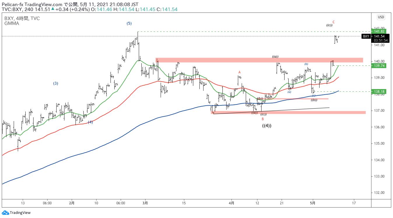 BXY|TradingView