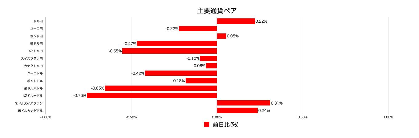 通貨ペア別変動率