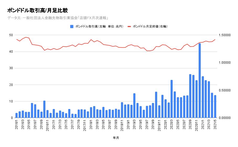ポンド円、ポンドドル店頭FX月間取引高