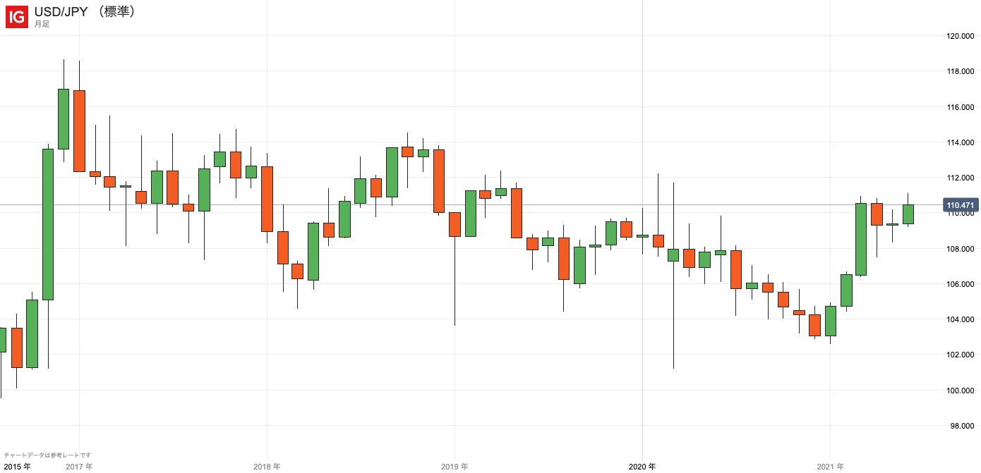 USDJPY/ドル円/IG証券/IGチャート