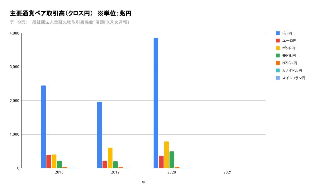 クロス円店頭FX月間取引高
