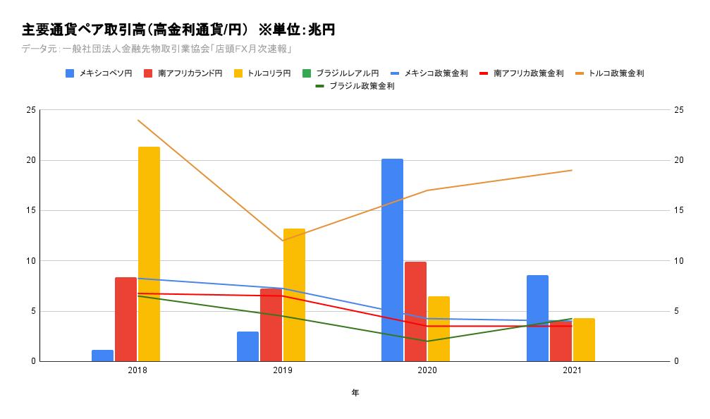 新興国/高金利通貨ペア店頭FX月間取引高