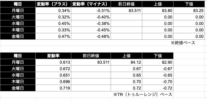 豪ドル円予想レンジ|終値/TR(トゥルーレンジ)ベース)