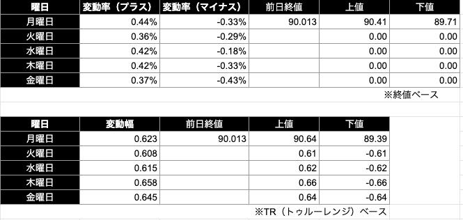 カナダドル円予想レンジ|終値/TR(トゥルーレンジ)ベース)