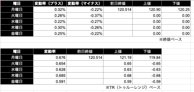 スイスフラン円予想レンジ|終値/TR(トゥルーレンジ)ベース)