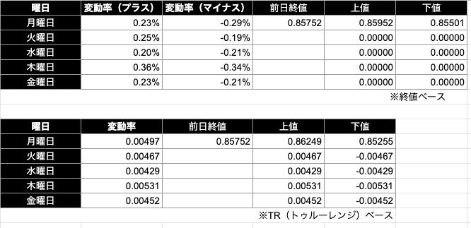 ユーロポンド予想レンジ|終値/TR(トゥルーレンジ)ベース)