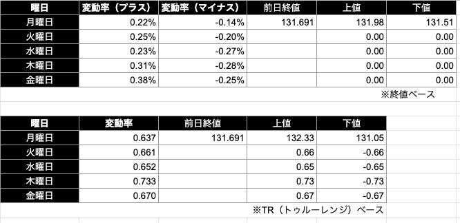 ユーロ円予想レンジ|終値/TR(トゥルーレンジ)ベース)