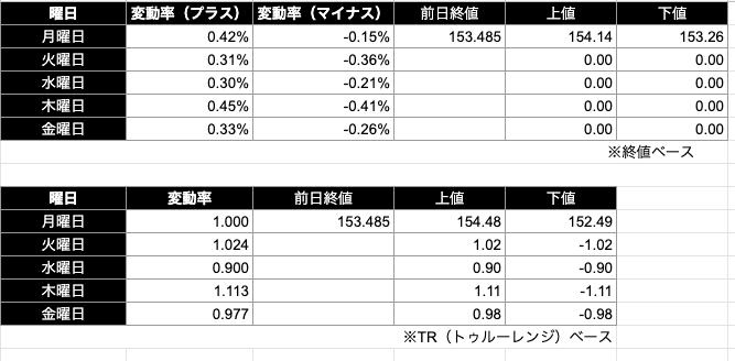 ポンド円予想レンジ|終値/TR(トゥルーレンジ)ベース)