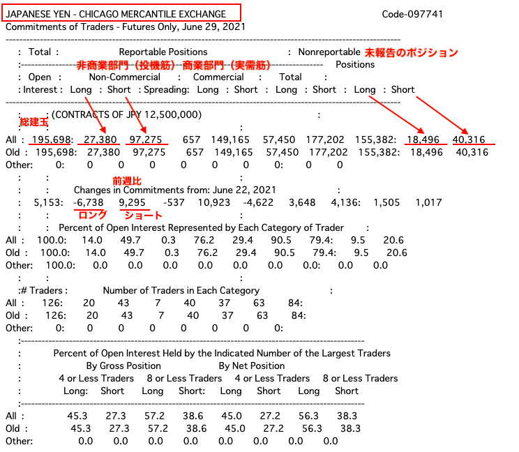 CFTCからIMM通貨先物ポジションをダウンロード