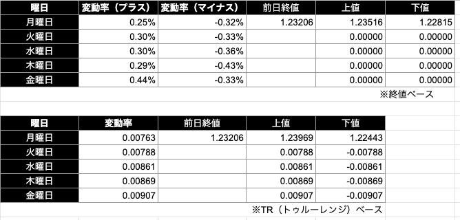 ドルカナダドル予想レンジ|終値/TR(トゥルーレンジ)ベース)