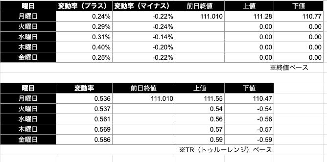 ドル円予想レンジ|終値/TR(トゥルーレンジ)ベース)