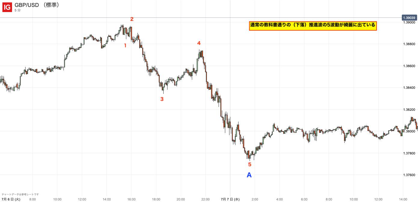 エリオット波動のイレギュラーパターン|1波と2波が複合
