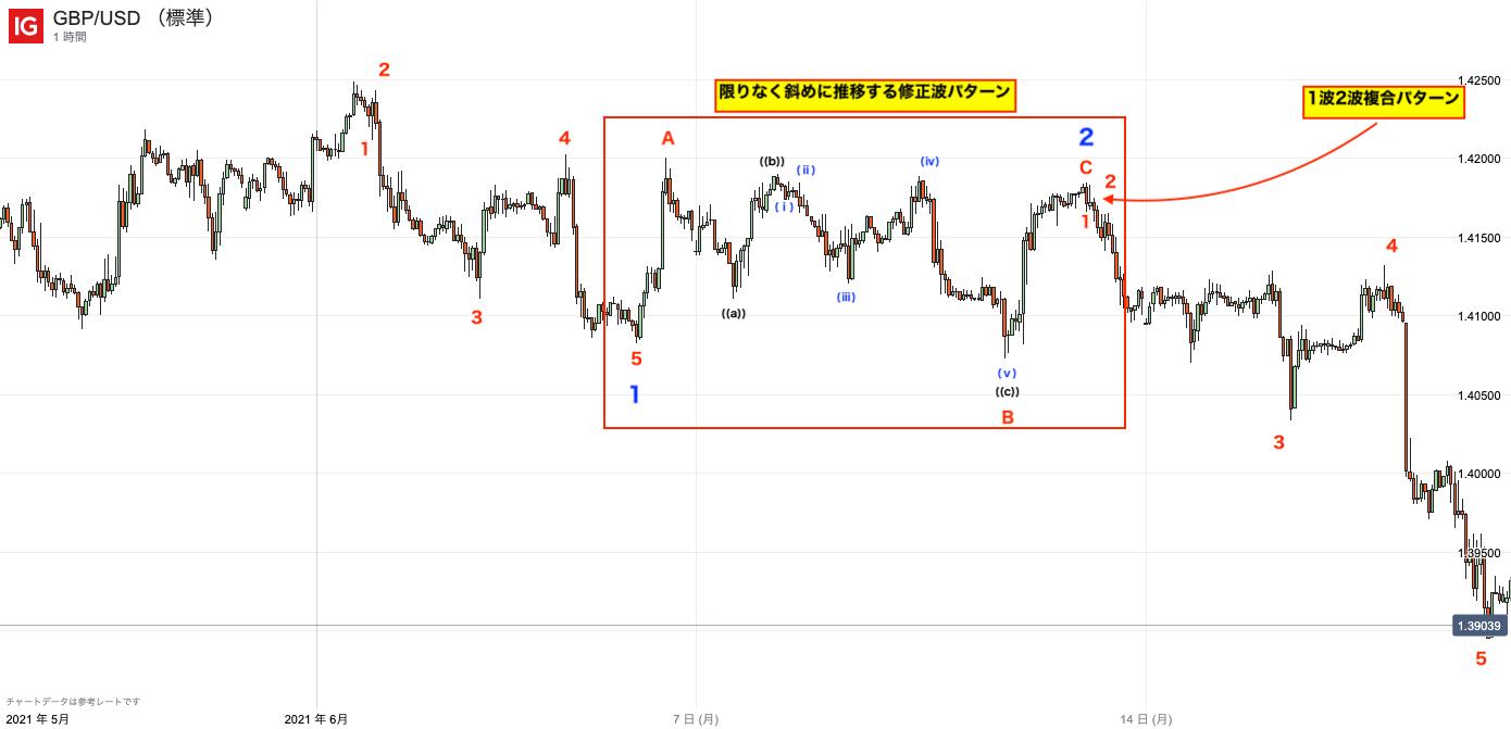 エリオット波動のイレギュラーパターン|斜めに推移するパターン(推進波/修正波)